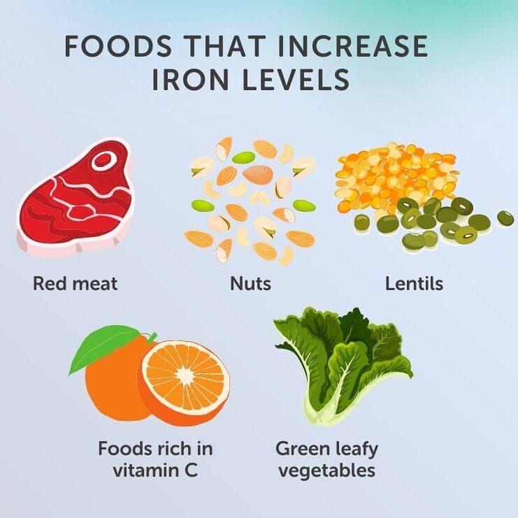 Iron intense foods helping in dark circles around the eyes.